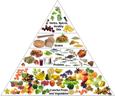 nutrition chart supporting the Mediterranean diet